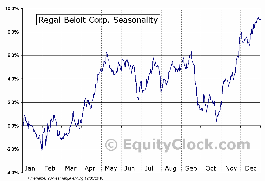 Regal-Beloit Corp. (NYSE:RBC) Seasonal Chart