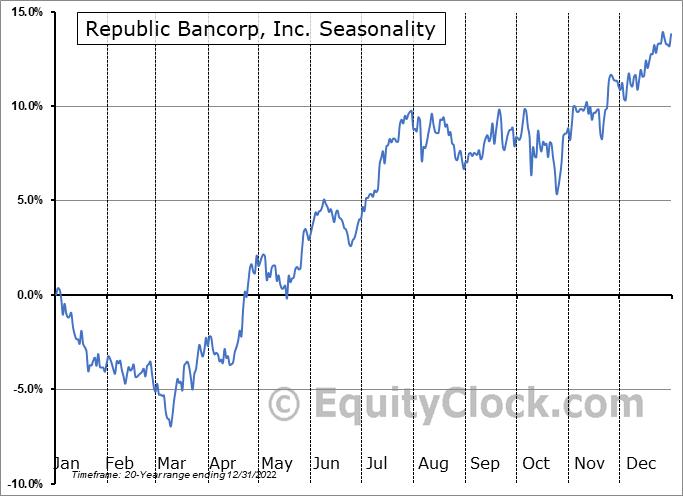 Republic Bancorp, Inc. (NASD:RBCAA) Seasonal Chart