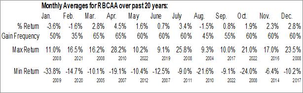Monthly Seasonal Republic Bancorp, Inc. (NASD:RBCAA)