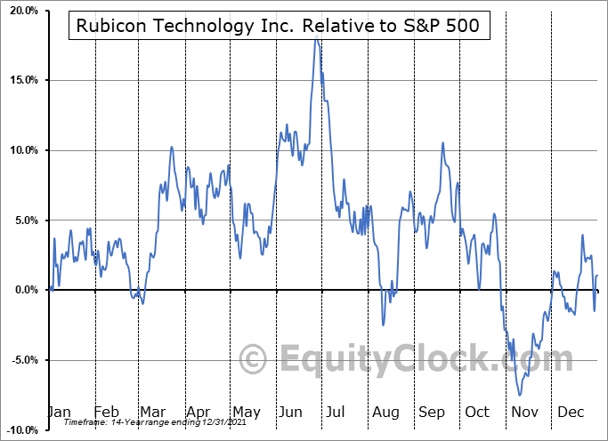 RBCN Relative to the S&P 500