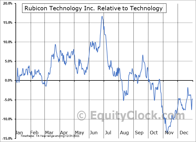 RBCN Relative to the Sector
