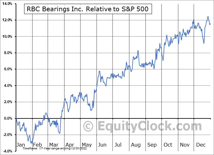 RBC Relative to the S&P 500