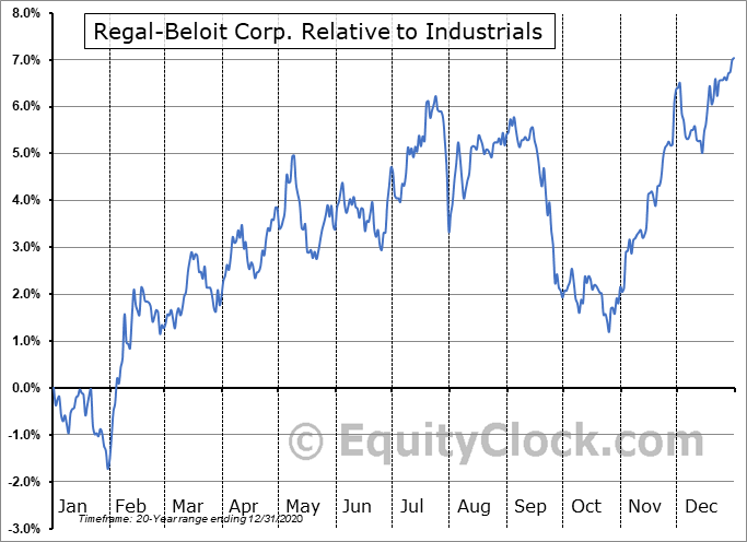 RBC Relative to the Sector