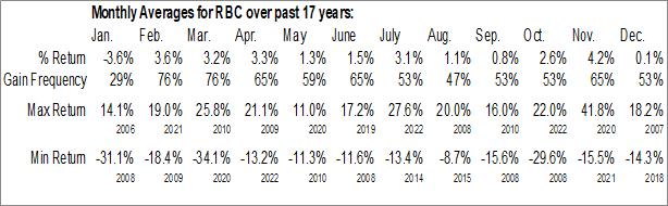 Monthly Seasonal Regal-Beloit Corp. (NYSE:RBC)