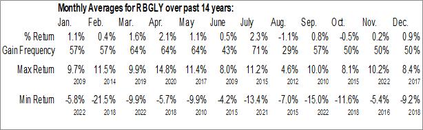 Monthly Seasonal Reckitt Benckiser Group Plc (OTCMKT:RBGLY)