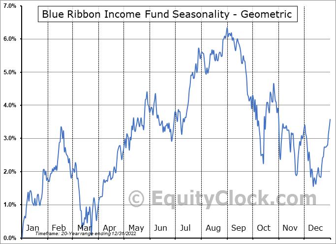 Blue Ribbon Income Fund (TSE:RBN/UN.TO) Seasonality