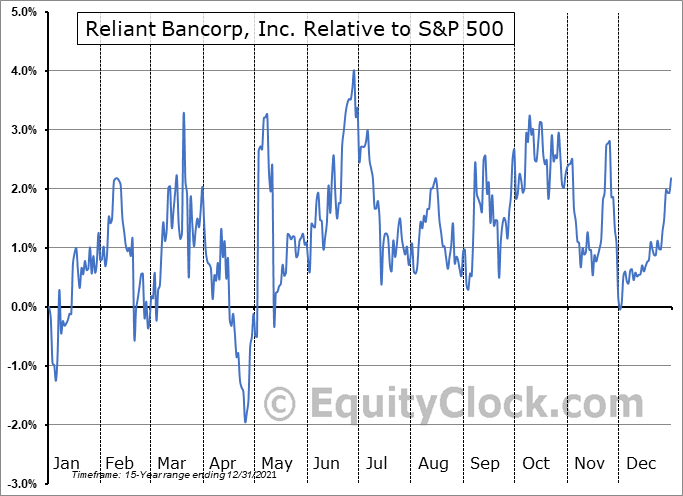 RBNC Relative to the S&P 500