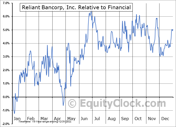 RBNC Relative to the Sector