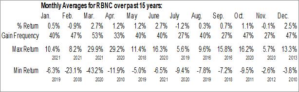 Monthly Seasonal Reliant Bancorp, Inc. (NASD:RBNC)
