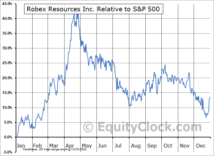 RBX.V Relative to the S&P 500