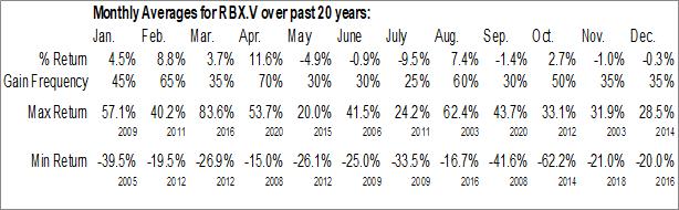 Monthly Seasonal Robex Resources Inc. (TSXV:RBX.V)