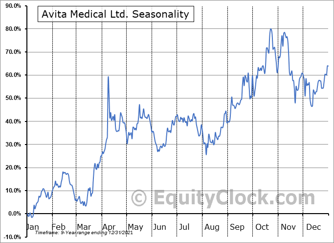 Avita Medical Ltd. (NASD:RCEL) Seasonal Chart