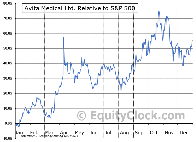 RCEL Relative to the S&P 500