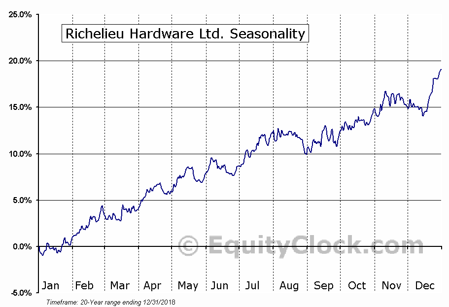 Richelieu Hardware Ltd. (TSE:RCH.TO) Seasonal Chart