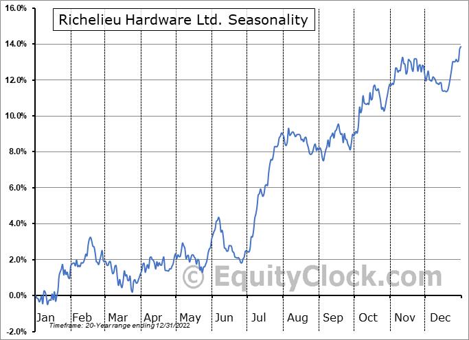 Richelieu Hardware Ltd. (TSE:RCH.TO) Seasonal Chart