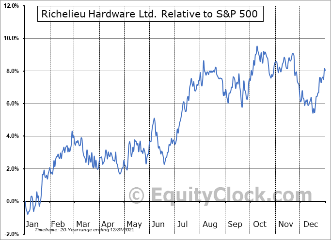 RCH.TO Relative to the S&P 500