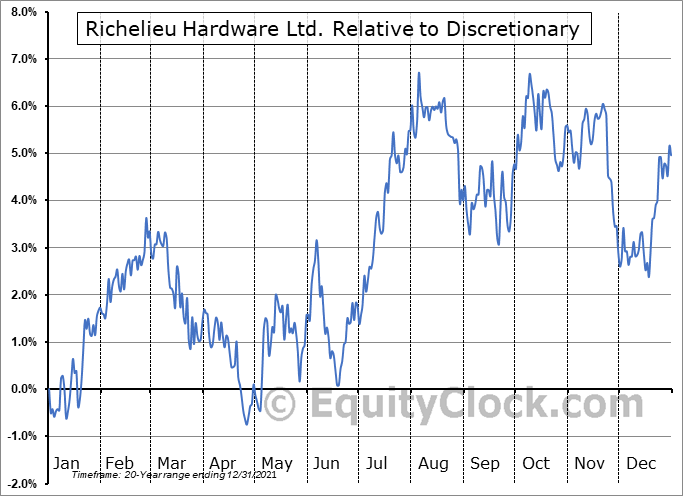 RCH.TO Relative to the Sector