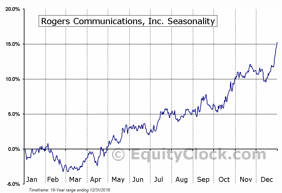 Rogers Communications, Inc. (TSE:RCI/A.TO) Seasonal Chart