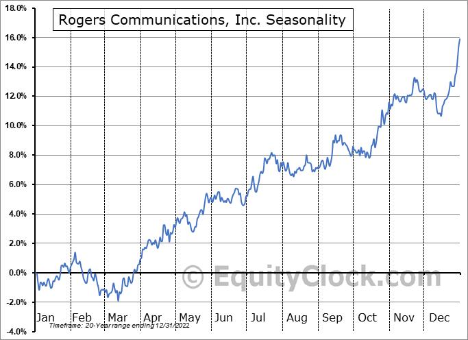 Rogers Communications, Inc. (TSE:RCI/A.TO) Seasonal Chart