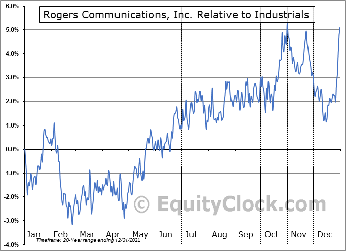 RCI-A.TO Relative to the Sector