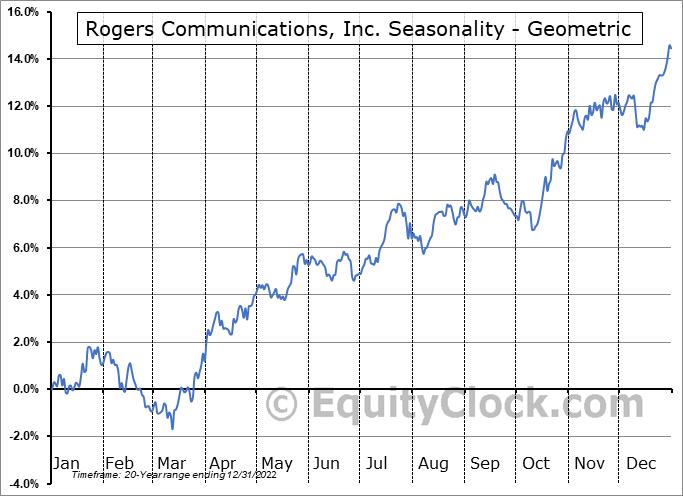 Rogers Communications, Inc. (TSE:RCI/B.TO) Seasonality