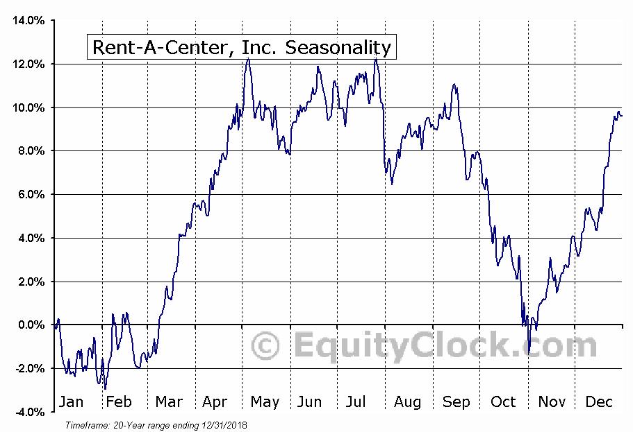 Rent-A-Center, Inc. (NASD:RCII) Seasonal Chart