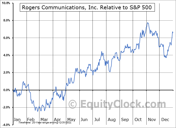 RCI Relative to the S&P 500