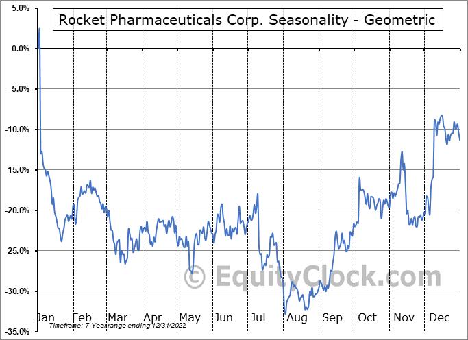 Rocket Pharmaceuticals Corp. (NASD:RCKT) Seasonality