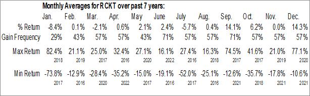 Monthly Seasonal Rocket Pharmaceuticals Corp. (NASD:RCKT)
