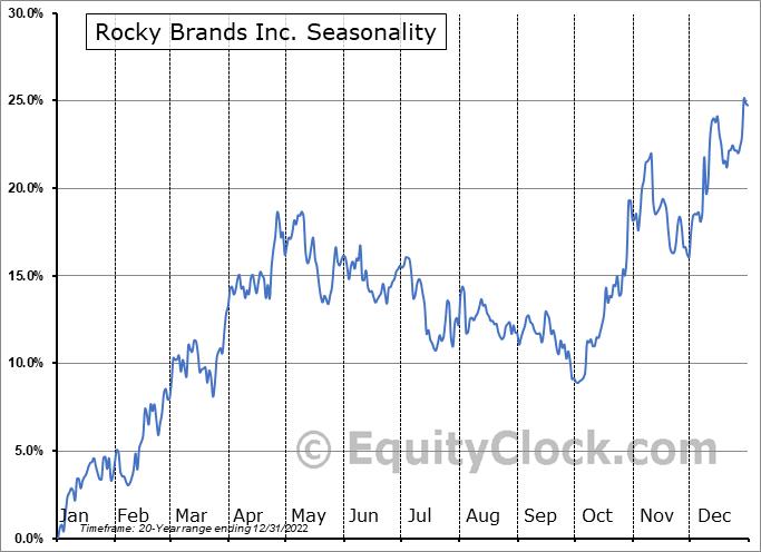 Rocky Brands Inc. (NASD:RCKY) Seasonal Chart