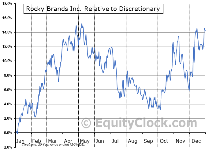RCKY Relative to the Sector