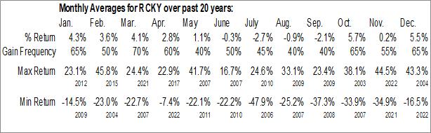 Monthly Seasonal Rocky Brands Inc. (NASD:RCKY)