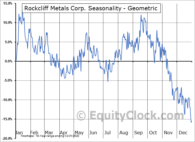 Rockcliff Metals Corp. (CSE:RCLF.CA) Seasonality