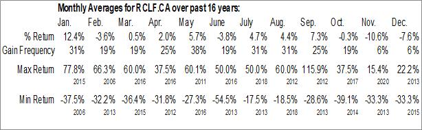 Monthly Seasonal Rockcliff Metals Corp. (CSE:RCLF.CA)
