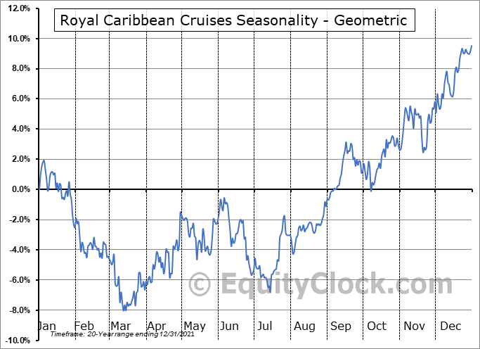 Royal Caribbean Cruises (NYSE:RCL) Seasonality