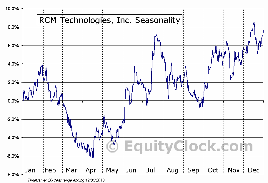 RCM Technologies, Inc. (NASD:RCMT) Seasonal Chart