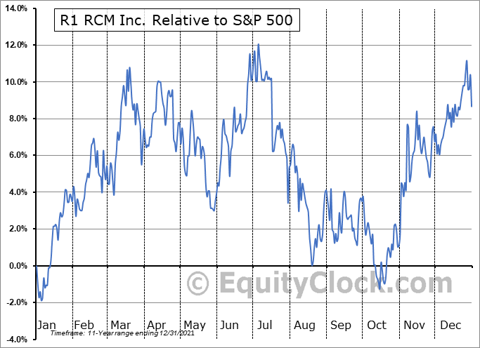 RCM Relative to the S&P 500