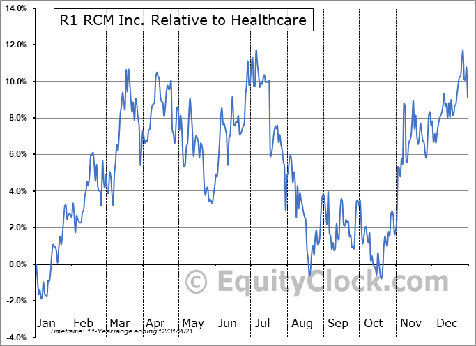 RCM Relative to the Sector