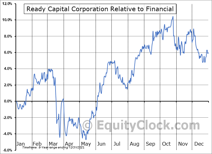 RC Relative to the Sector