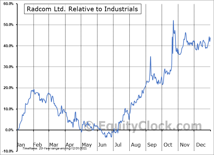 RDCM Relative to the Sector