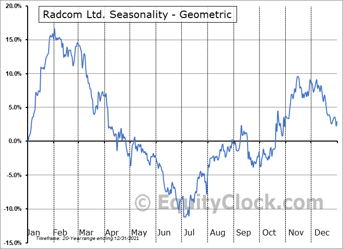 Radcom Ltd. (NASD:RDCM) Seasonality