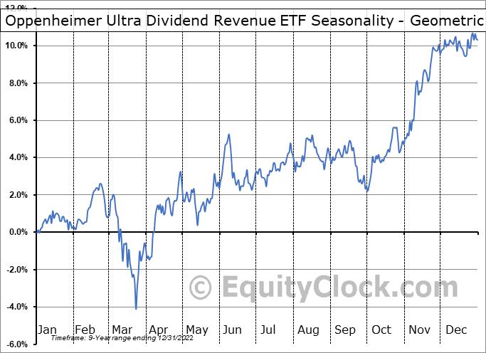 Oppenheimer Ultra Dividend Revenue ETF (AMEX:RDIV) Seasonality