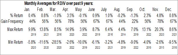 Monthly Seasonal Oppenheimer Ultra Dividend Revenue ETF (AMEX:RDIV)