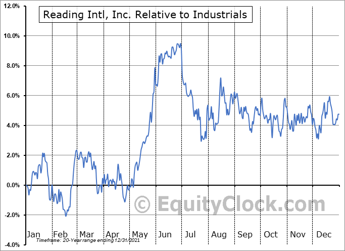 RDI Relative to the Sector