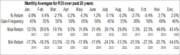 Monthly Seasonal Reading Intl, Inc. (NASD:RDI)