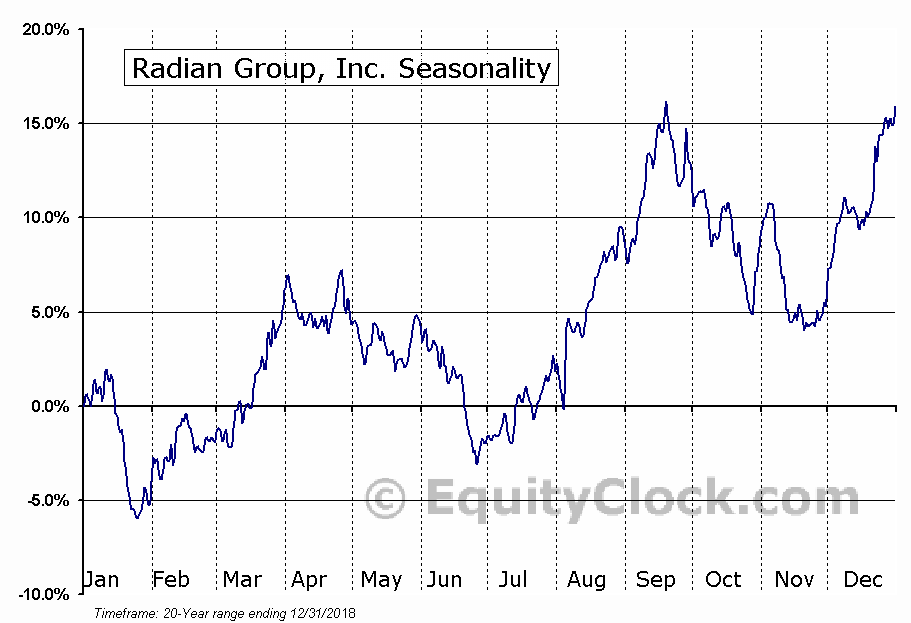 Radian Group, Inc. (NYSE:RDN) Seasonal Chart