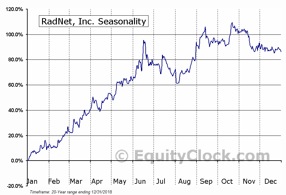 RadNet, Inc. (NASD:RDNT) Seasonal Chart