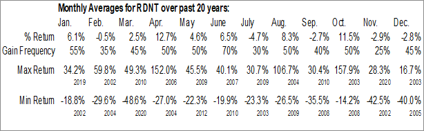 Monthly Seasonal RadNet, Inc. (NASD:RDNT)