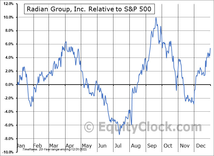 RDN Relative to the S&P 500