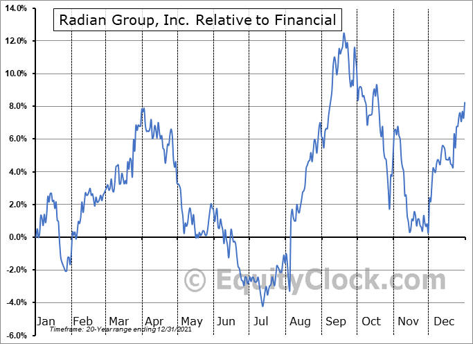 RDN Relative to the Sector